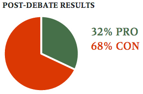 Post-Debate Audience Results, Munk Debates